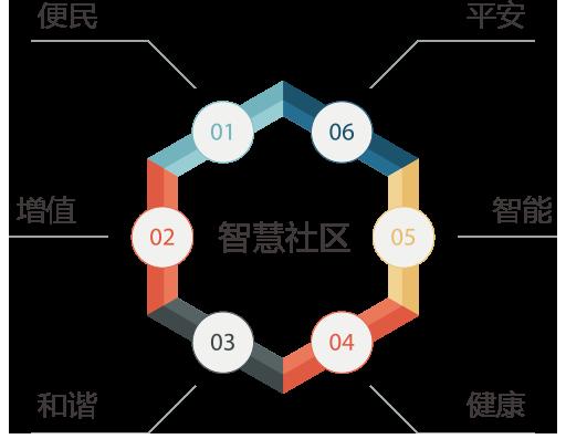 qy8千赢国际app版社区整体理念
